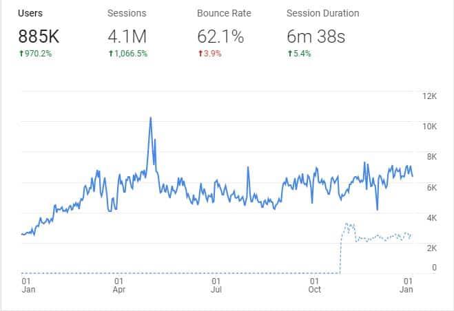 สถิติผู้ใช้งานเว็บไซต์UFA800